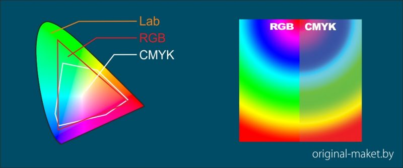 Чем отличаются cmyk, rgb и lab