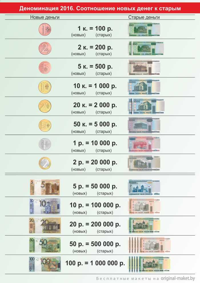 деноминация 2016 старые и новые деньги